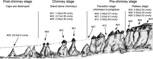 formation-cappadocia-fairy-chimneys